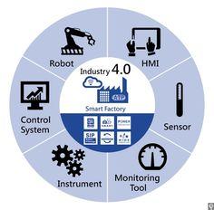 Industry 4.0 / IIoT